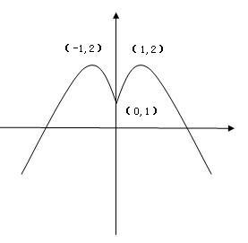 y=|x-2|(x 1)的图像