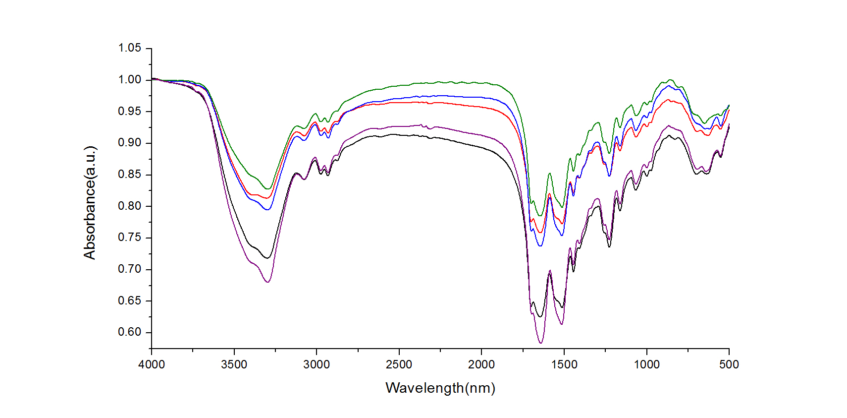 红外光谱分析的问题