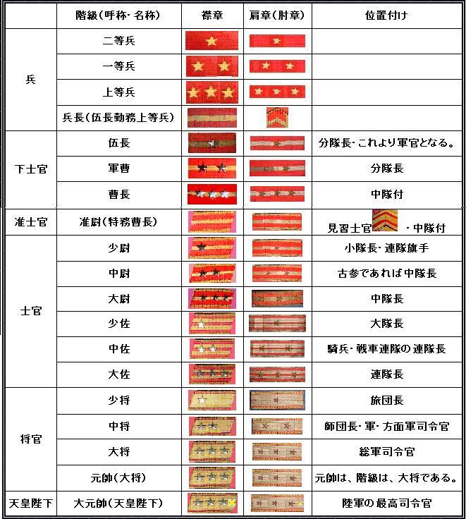军衔等级肩章排列图片