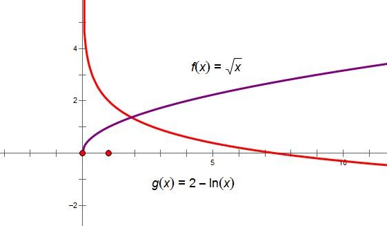 f(x)=根号x+lnx-2的零点个数为图片