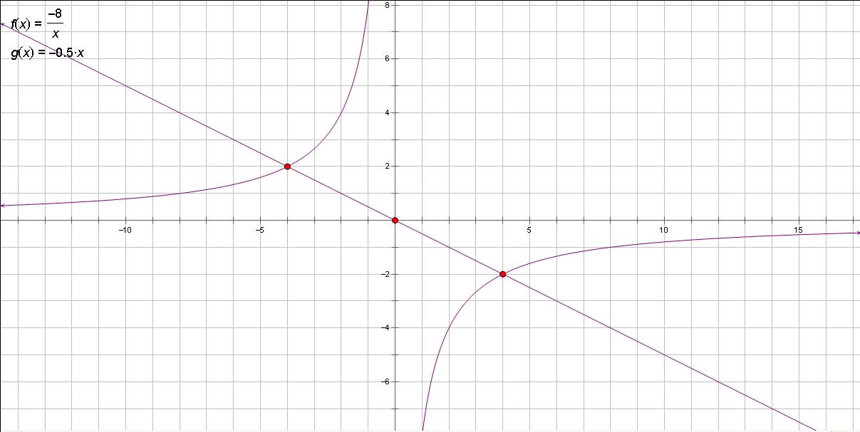 如何�9b�9n���y�n�K_已知a(-4,2)b(n,-4)是一次函数和反比例函数的两个的交点.