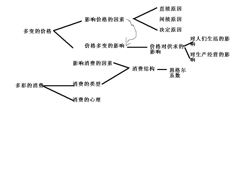 高中必修一政治第一单元知识总结(树状图)图片