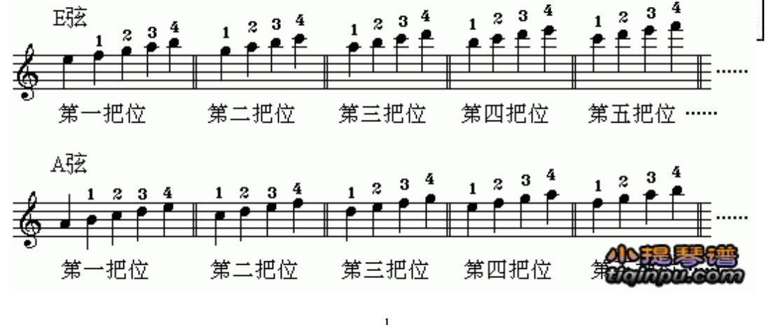 小提琴 la和 re怎么拉?还有什么是第一把位,第二把位啊.求指导!图片