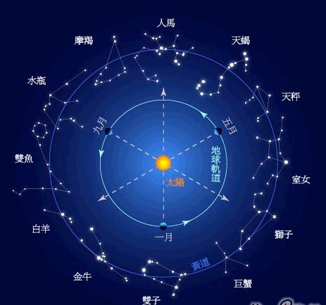 星座:四大性格星座提点2010年11月27日运势座射手图片