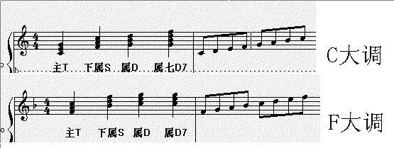 关于钢琴上的属七和弦图片
