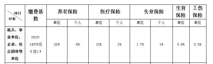 上海外地城镇户口五险一金,工资明细在下面图片