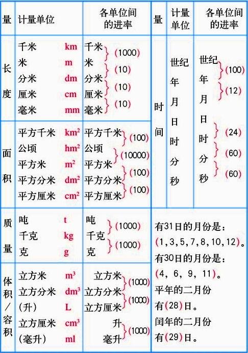 度:1米=10分米=100厘米=1000毫米 1千米=1000米重量:1吨=1000