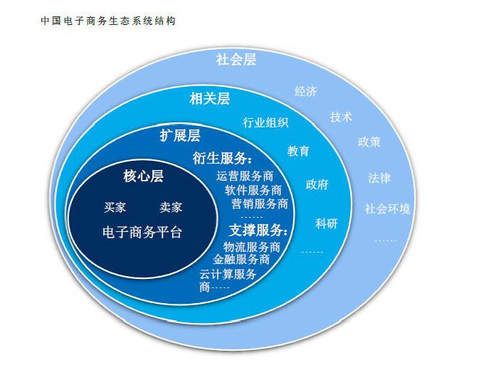 电子商务�zh�_举例说明什么是电子商务生态系统