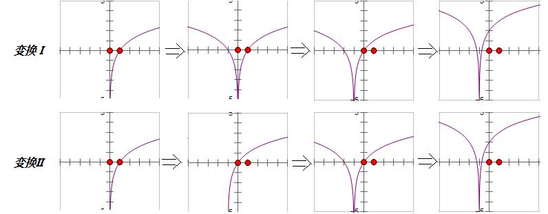 求����y�$9.���dy��y��9�y�_函数y=log2|x 1| 2的图像看做由y=log2x到y=log2|x|到y=log2|x 1|到y=