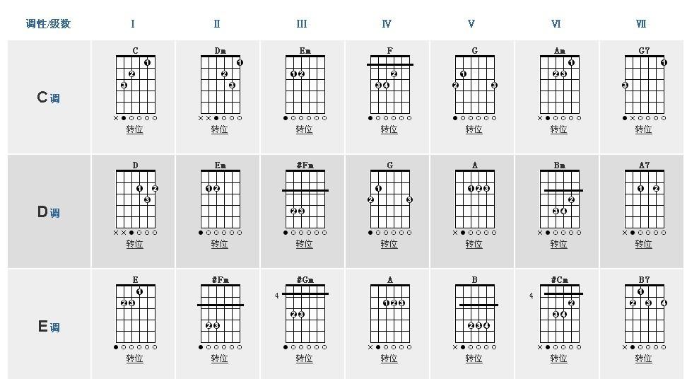 吉他按和弦的时候,是弹那根弦的时候左手手指按下去,还是几根手指都先图片