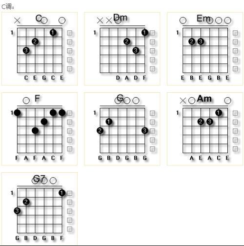 看吉他简谱   其实很形象图片