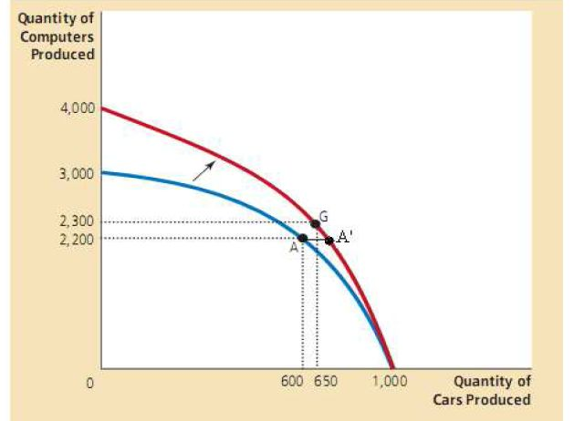 曼昆微观经济学的问题图片