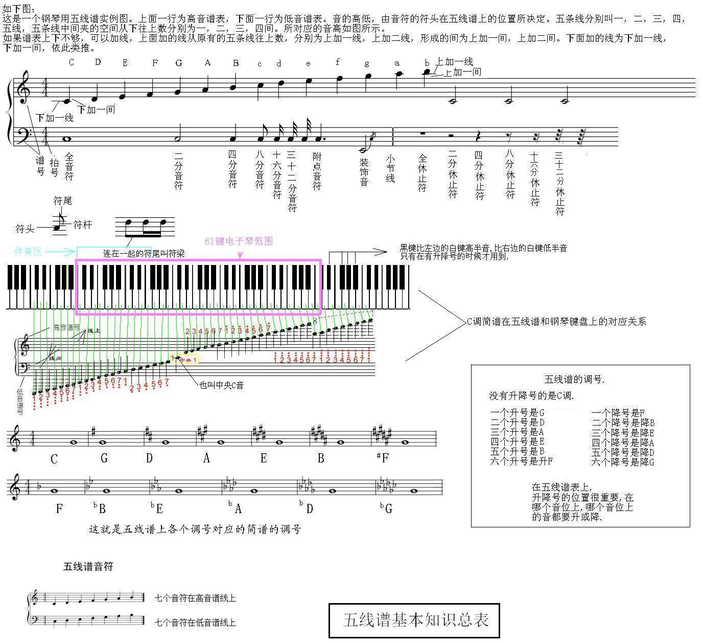 钢琴的五线谱怎么看啊?包括简谱上面怎么看黑键?图片