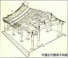 中国古代建筑有哪些构成要素?图片