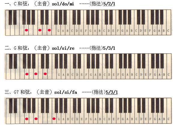电子琴和弦指法图解大全图片