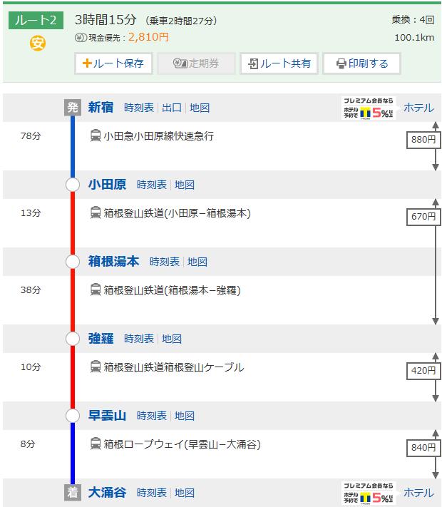 新宿哪里买箱根周游券