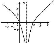y=|log2(x-1)|图像