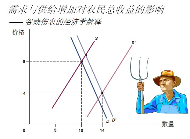 微观经济学 题目!图片