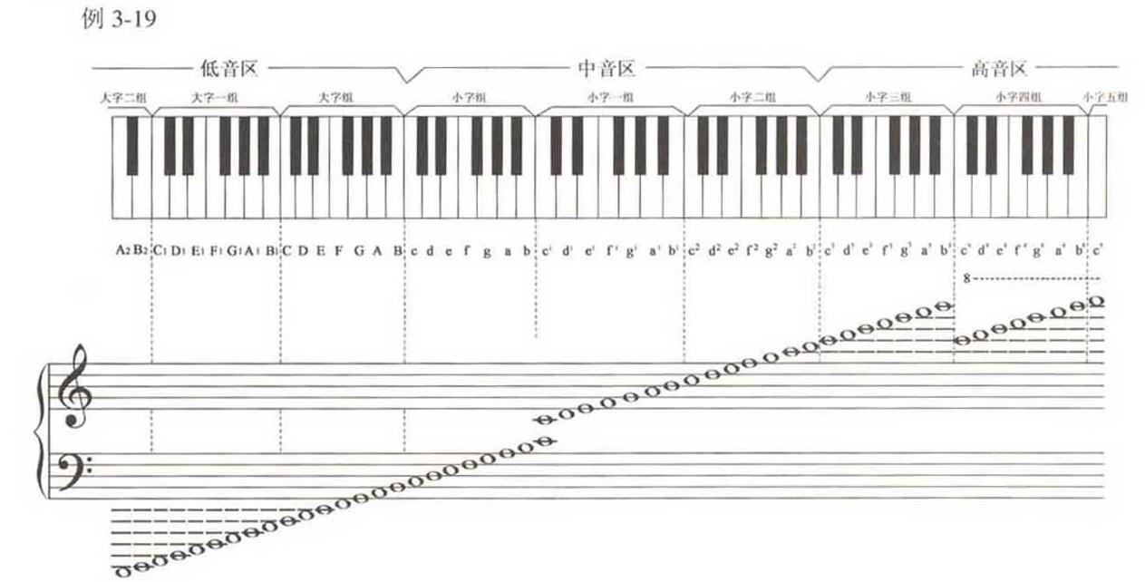 就是钢琴中央c这个键,若1=g时图片