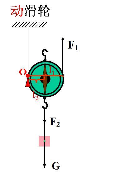 动滑轮支点的定义