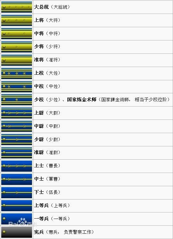 中国人民解放军军衔级别划分及肩章图片 - 道客-军衔等级肩章排列