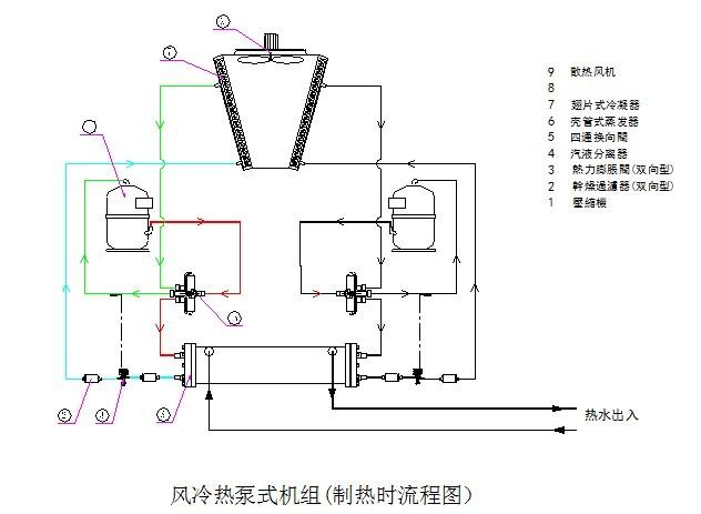 由图可看出,机组的制冷或是制热是由一个四通换向阀来进行流向切换图片