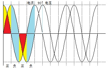 电流滞后电压角度大于