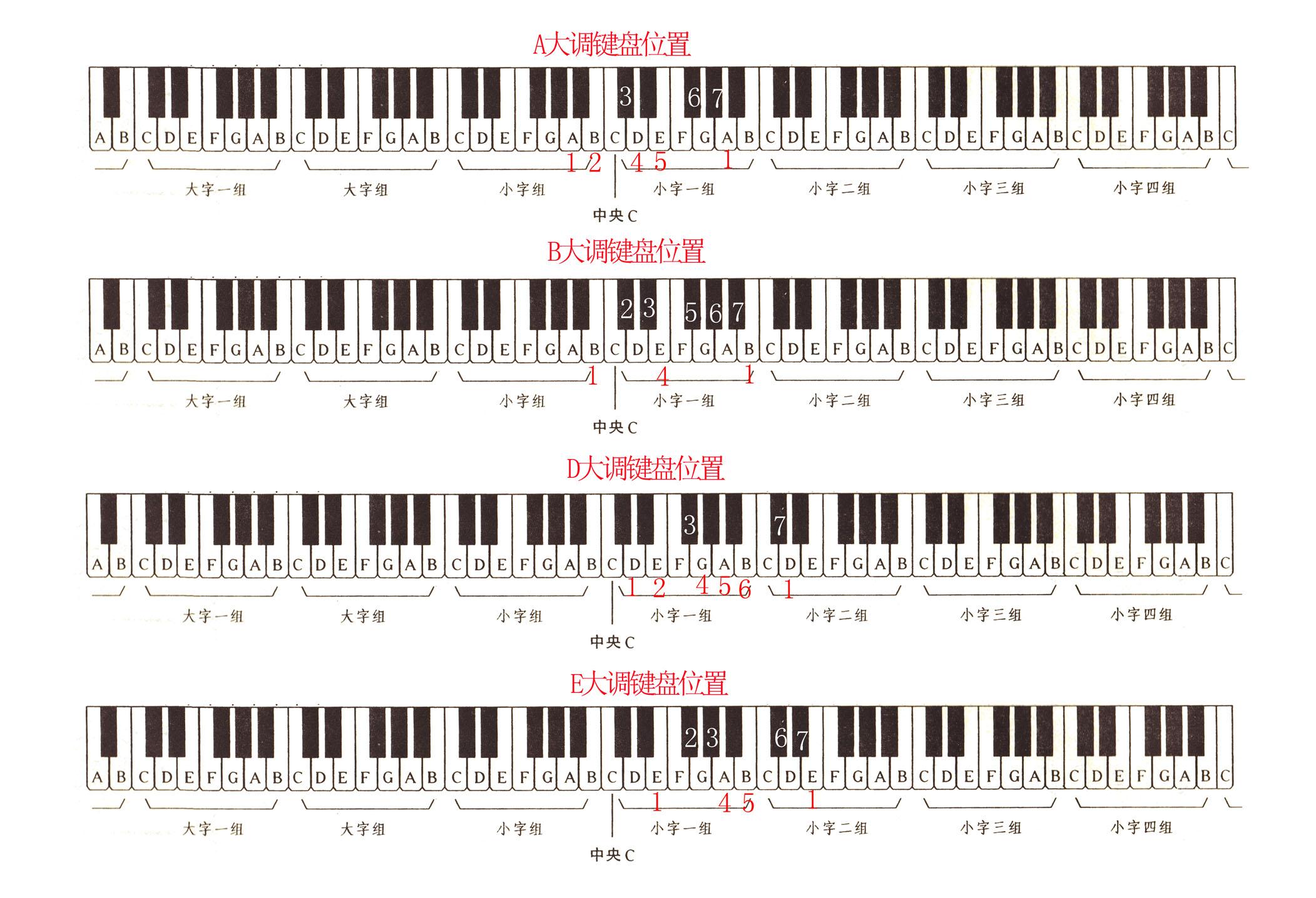 电子琴有多少个八度?急急急急急急急急急急急急急急急图片