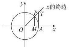 x→ π/2sinx/x