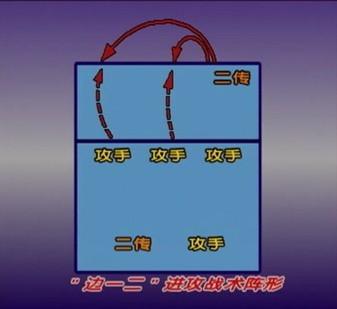 """示意   站位   的""""边一二""""进攻的   排球   战术运用   排球高清图片"""
