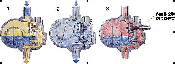 浮球式蒸汽疏水阀的原理是怎样工作的图片