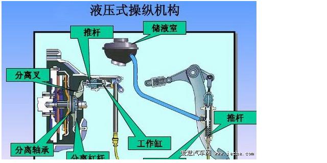 液压离合器工作原理.最好有个图图片