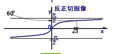 arctanx极限x趋向于负无穷