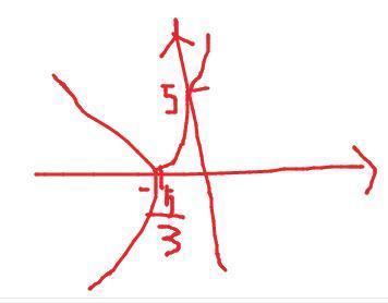 y_函数 5|祙3x 5|的图像
