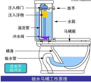 马桶水箱里的上水阀的构造原理及图图片