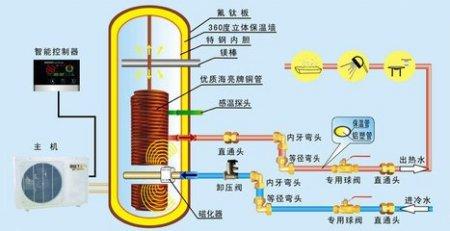 空气能热水器原理图 可以不图片