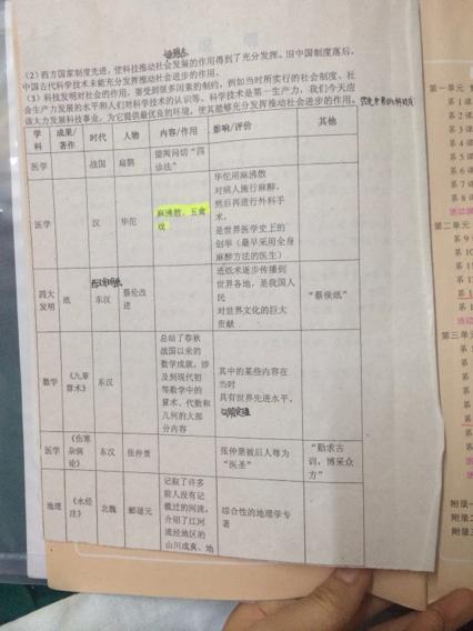 七年级下册历史期中资料(426x568,228k)-初一下册历史知识点 初一图片