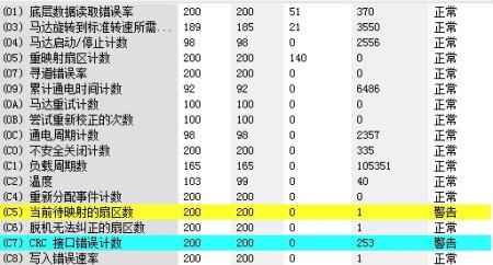 用360升级助手升级win10提示硬盘smart指标数据异常是