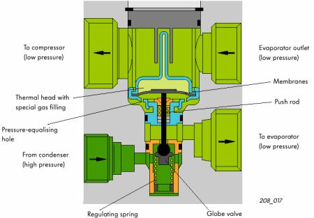 汽车空调膨胀阀的工作原理高清图片