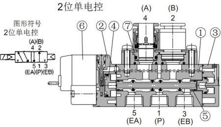 当线圈通电时, 产生电磁力使动铁芯 和 静铁芯吸合,导阀口开启而导阀图片