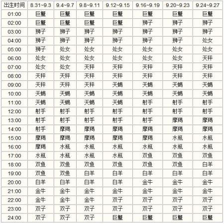 爱情星座*4上升时间=出生出的数字(见表二v爱情)便要求得出时间.摩羯座对于生日的计算图片