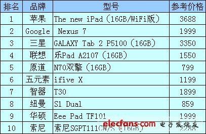 国产平板电脑排行榜_