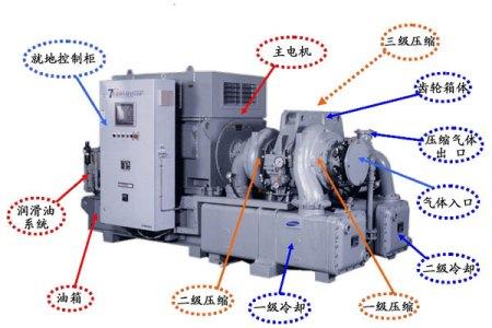 与往复式压缩机比较,离心式压缩机具有下述优点:结构紧凑,尺寸小,重量图片