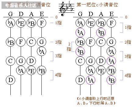 小提琴降3个b指法图片