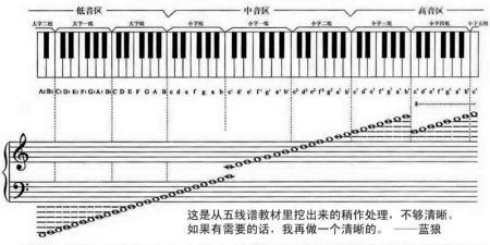 求与键盘对照的钢琴大谱表图片