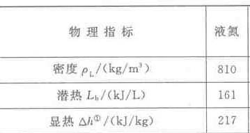 液氮在标准大气压下的汽化热(相变潜热)是多少啊?图片