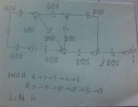 绘制双代号网络图,计算六大时间参数,找出关键路线,急图片
