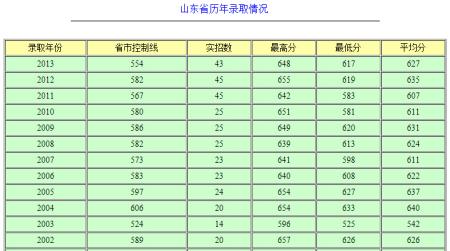 中国医科大学山东地区录取分数线 图片