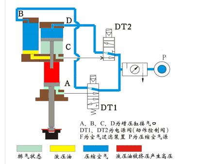 增压气缸工作原理是什么?图片