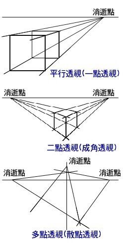 8,平行透视:就是有一面与画面成平行的正方形或长方形物体的透视.图片